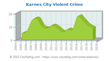 Karnes City Violent Crime