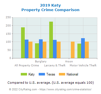 Katy Property Crime vs. State and National Comparison