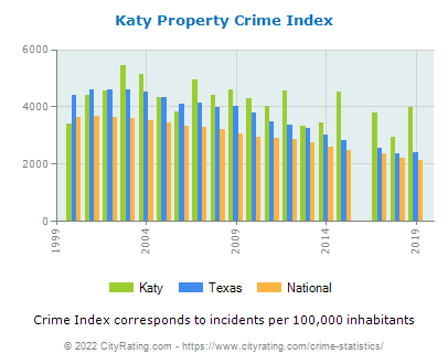 Katy Property Crime vs. State and National Per Capita