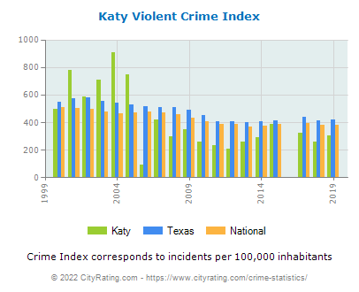 Katy Violent Crime vs. State and National Per Capita