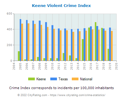Keene Violent Crime vs. State and National Per Capita