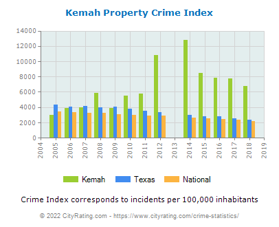 Kemah Property Crime vs. State and National Per Capita