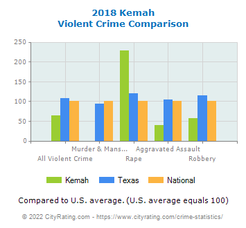 Kemah Violent Crime vs. State and National Comparison