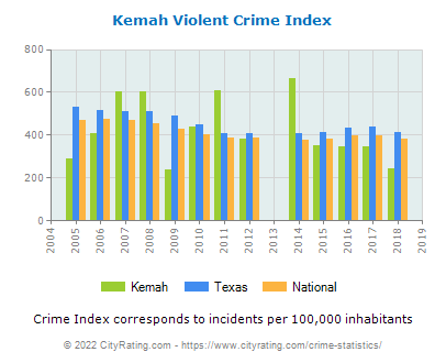 Kemah Violent Crime vs. State and National Per Capita
