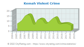 Kemah Violent Crime
