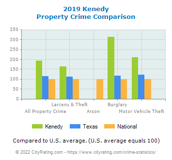 Kenedy Property Crime vs. State and National Comparison