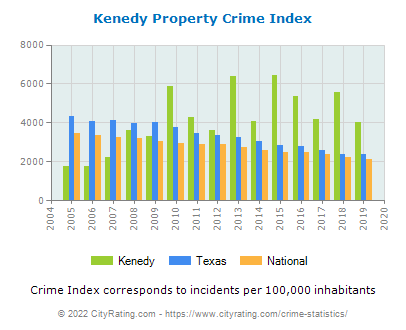 Kenedy Property Crime vs. State and National Per Capita