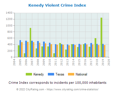 Kenedy Violent Crime vs. State and National Per Capita