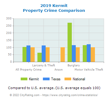 Kermit Property Crime vs. State and National Comparison
