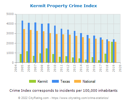 Kermit Property Crime vs. State and National Per Capita