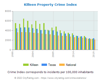 Killeen Property Crime vs. State and National Per Capita