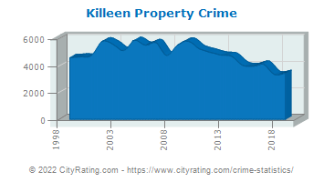 Killeen Property Crime