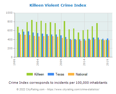 Killeen Violent Crime vs. State and National Per Capita