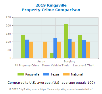 Kingsville Property Crime vs. State and National Comparison