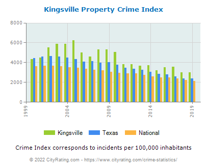 Kingsville Property Crime vs. State and National Per Capita