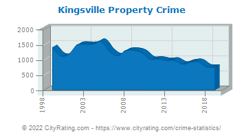 Kingsville Property Crime