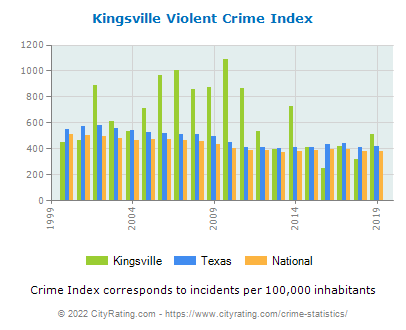 Kingsville Violent Crime vs. State and National Per Capita