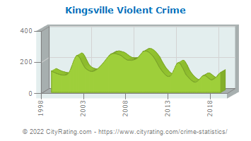 Kingsville Violent Crime
