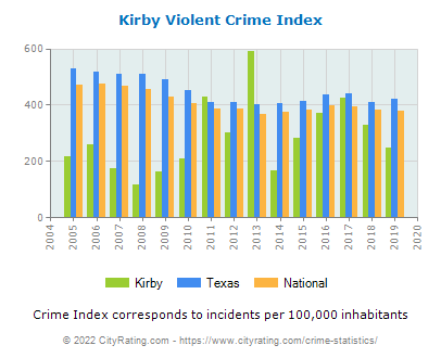 Kirby Violent Crime vs. State and National Per Capita