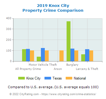 Knox City Property Crime vs. State and National Comparison