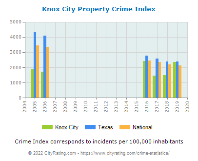 Knox City Property Crime vs. State and National Per Capita