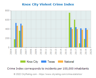 Knox City Violent Crime vs. State and National Per Capita