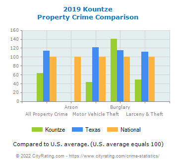 Kountze Property Crime vs. State and National Comparison