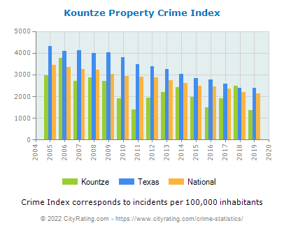 Kountze Property Crime vs. State and National Per Capita