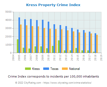 Kress Property Crime vs. State and National Per Capita