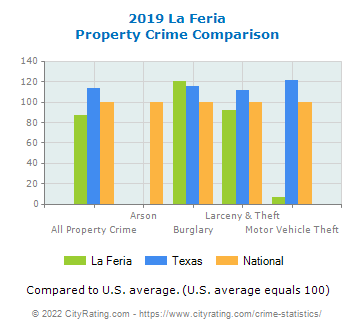 La Feria Property Crime vs. State and National Comparison
