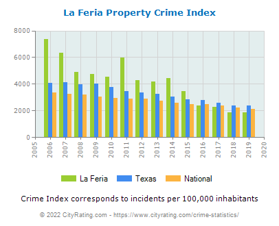 La Feria Property Crime vs. State and National Per Capita