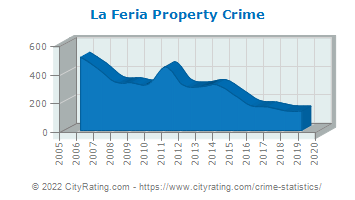 La Feria Property Crime