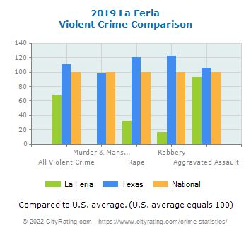 La Feria Violent Crime vs. State and National Comparison