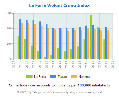 La Feria Violent Crime vs. State and National Per Capita