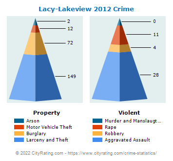 Lacy-Lakeview Crime 2012