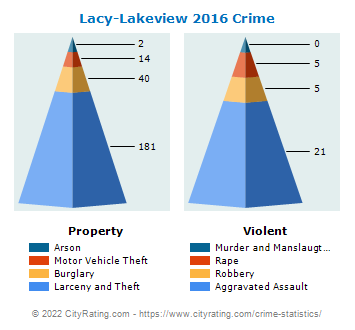Lacy-Lakeview Crime 2016