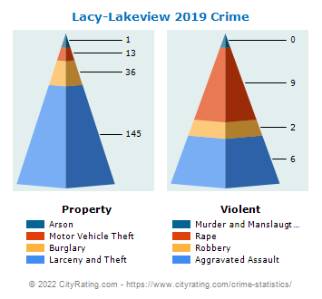 Lacy-Lakeview Crime 2019