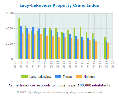 Lacy-Lakeview Property Crime vs. State and National Per Capita