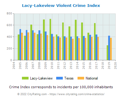 Lacy-Lakeview Violent Crime vs. State and National Per Capita