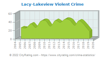 Lacy-Lakeview Violent Crime