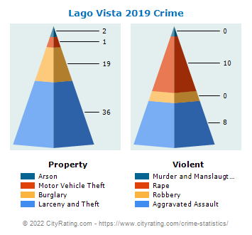 Lago Vista Crime 2019
