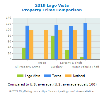 Lago Vista Property Crime vs. State and National Comparison