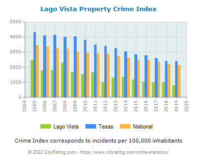Lago Vista Property Crime vs. State and National Per Capita