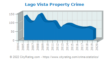 Lago Vista Property Crime