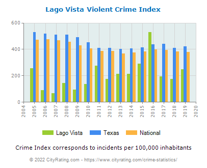 Lago Vista Violent Crime vs. State and National Per Capita