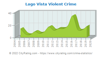 Lago Vista Violent Crime