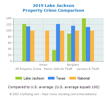 Lake Jackson Property Crime vs. State and National Comparison