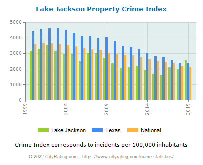 Lake Jackson Property Crime vs. State and National Per Capita