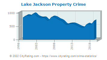 Lake Jackson Property Crime