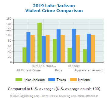 Lake Jackson Violent Crime vs. State and National Comparison